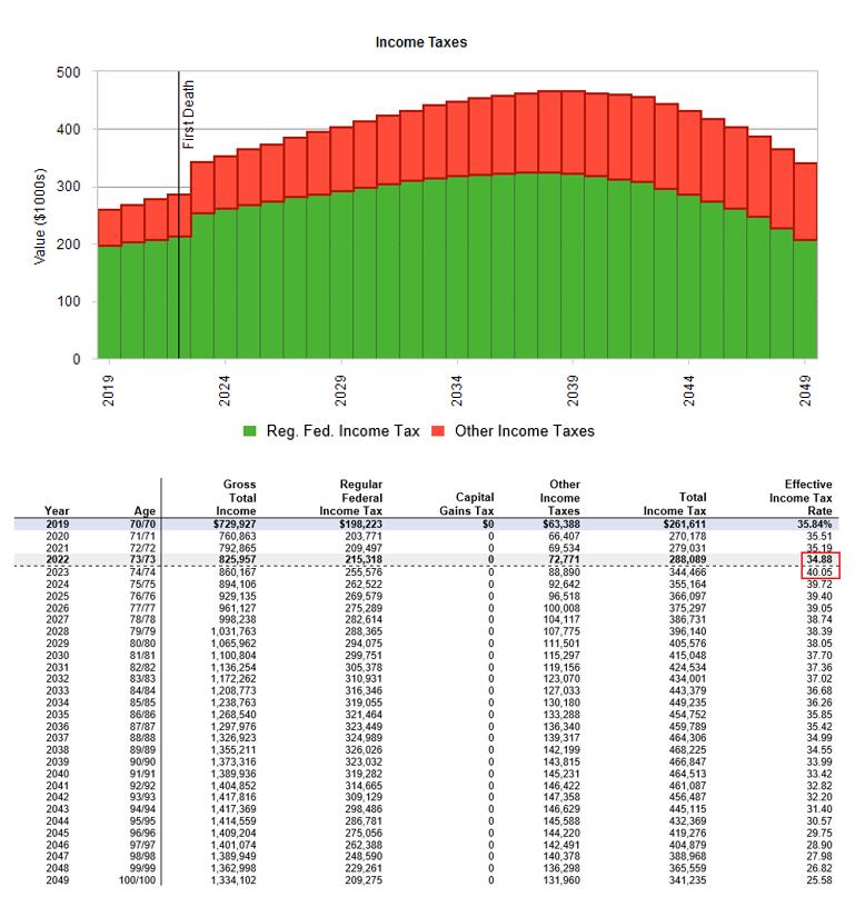 Income Tax Premature Death No Conversions